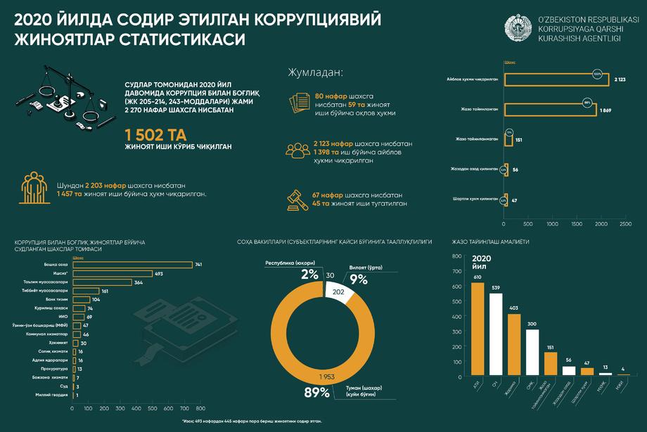 Коррупциявий жиноятлар статистикаси эълон қилинди (инфографика)