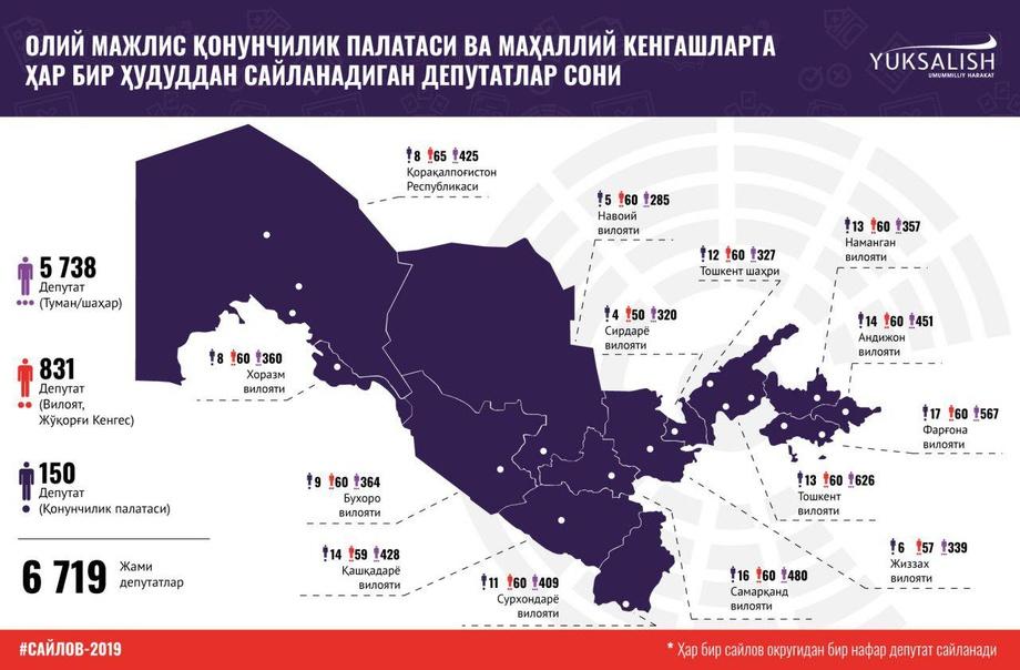 Saylov-2019: Bilishimiz kerak bo'lgan raqamlar (infografika)