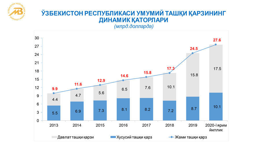 Ўзбекистоннинг ташқи қарзи динамикаси (инфографика)
