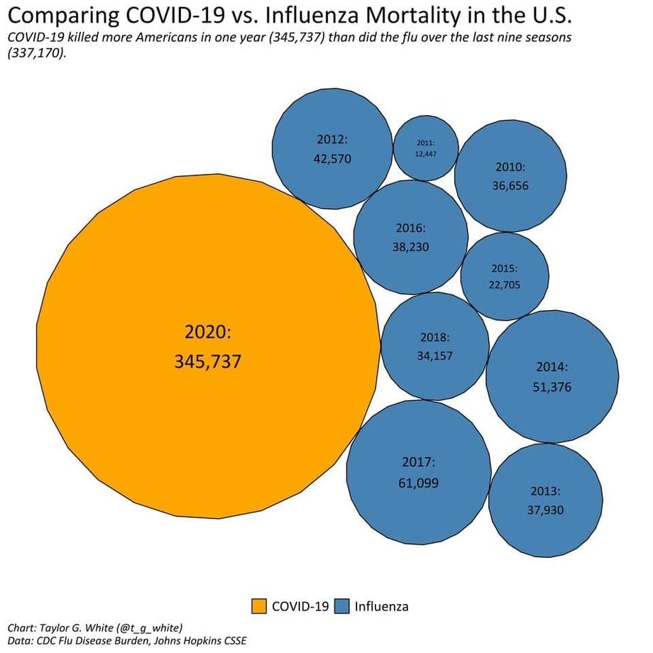 АҚШда COVID-19 қурбонлари сони 2020 йилда сўнгги тўққиз йилдаги грипп қурбонлари сонидан ошиб кетди (инфографика)